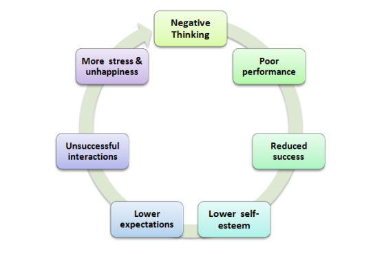 negativity cycle2